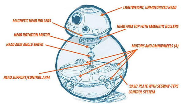 how does bb8 work